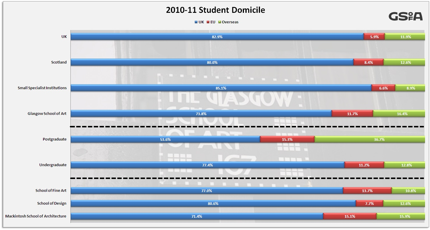 equality monitoring student age profile