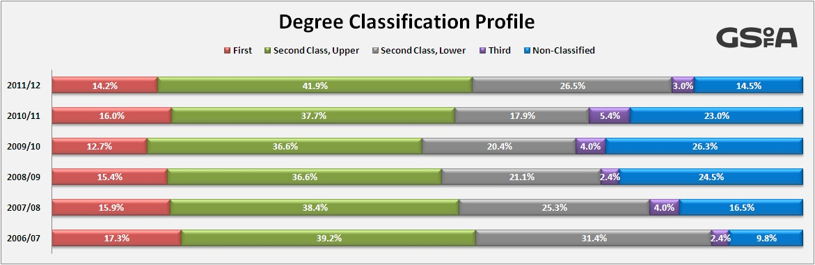 Graduate Degree Uk Graduate Degree Classification